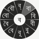 জনপ্রিয় বাংলা লেখার অ্যান্ড্রয়েড অ্যাপ্লিকেশন আর্ক কীবোর্ড বাংলা