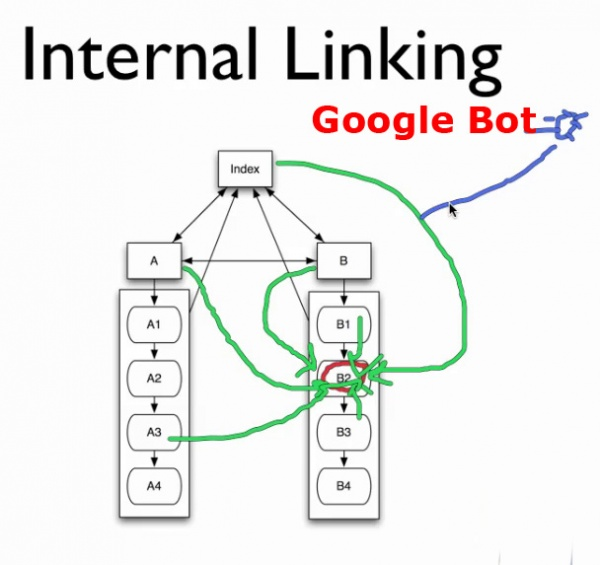 Internal linking google bot