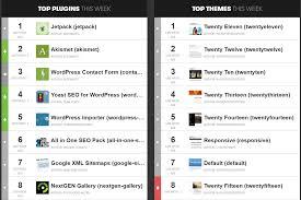 দেখে নিন কিভাবে WordPress Theme Activation এর Page তৈরী করতে হয়
