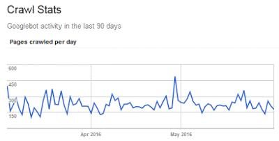 কিভাবে একটি Website এর Google Crawl Rate বৃদ্ধি করতে হয় দেখেনিন কাজে আসবে।
