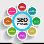 WordPress  এর On Page Seo এর জন্য কিছু হিট টিপ্স।