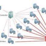 চলুন আজ দেখাই কিভাবে Unroot ফোনে DDos Attack দিবেন[unroot]