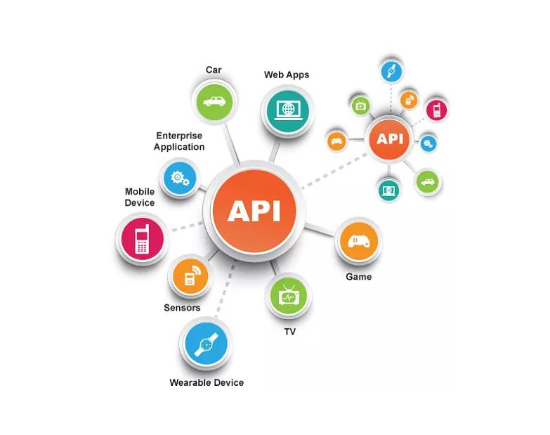 API আসলে কি ? দেখে নিন উদাহরণ সহ বিস্তারিত…