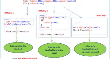 সিএসএস ( CSS ) কোড ব্লগার ব্লগে ব্যবহার করার সব থেকে সহজ পদ্ধতি !