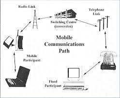 মোবাইল যোগাযোগ – Mobile Communication ( A-Z)